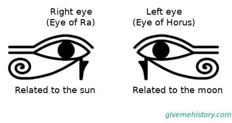 The Eye of Ra vs The Eye of Horus